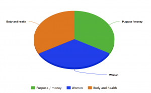 core areas of confidence - money, women, body