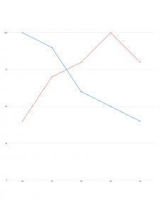 smv chart - age