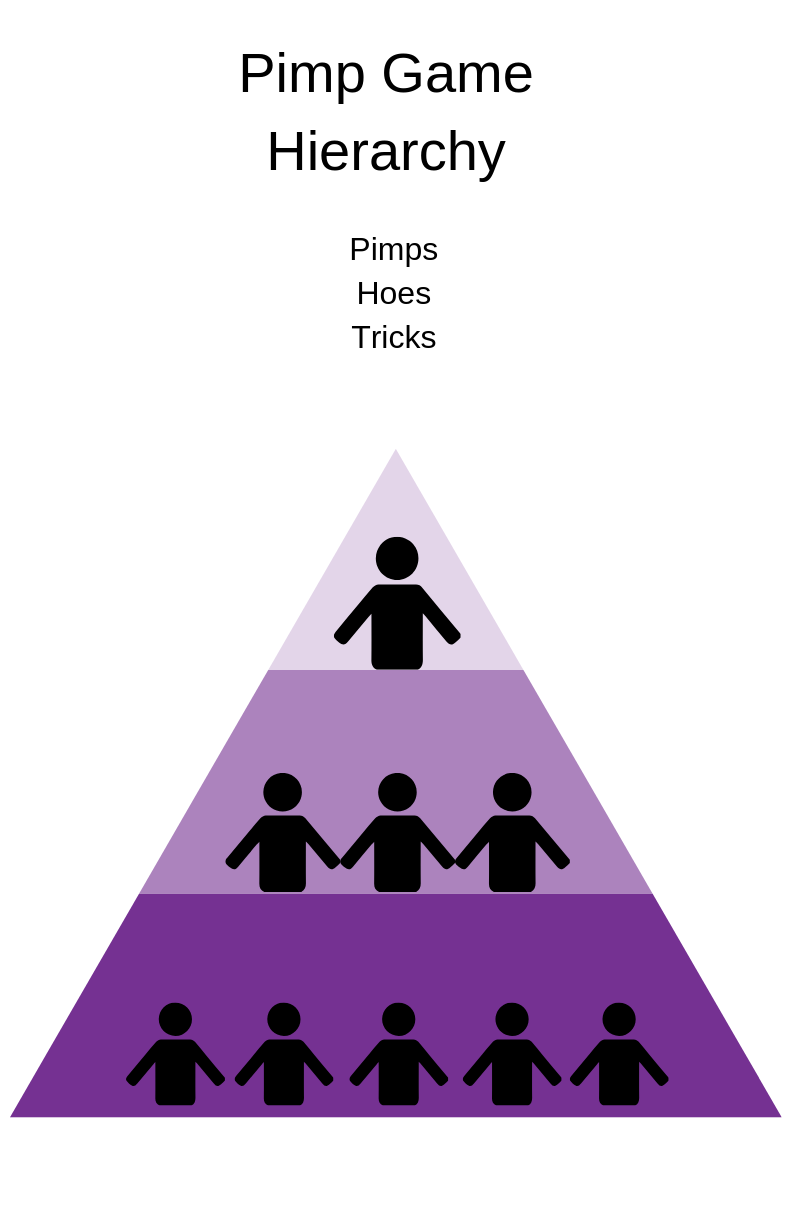 Pimp game hierarchy